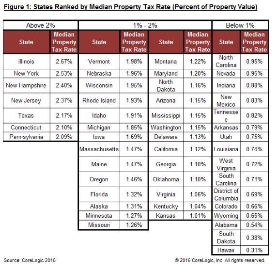 Property Tax Rate - Ranked by States